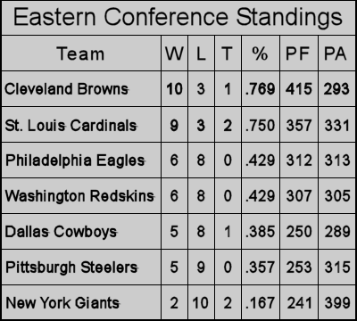 1964 Eastern Conference Final Standings