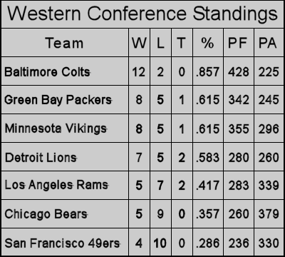 1964 Western Conference Final Standings